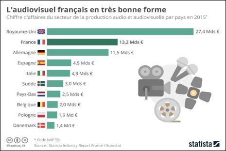 Chiffre d'affaires du secteur de la production audio et audiovisuelle par pays en 2015